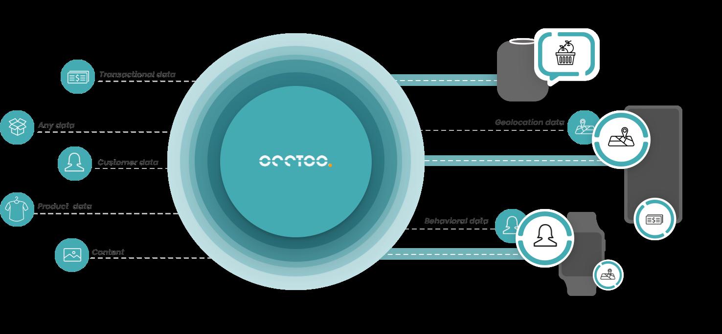 Occtoo illustration