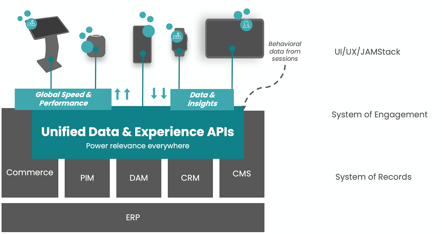 Occtoo in the stack. The Experience Data Platform