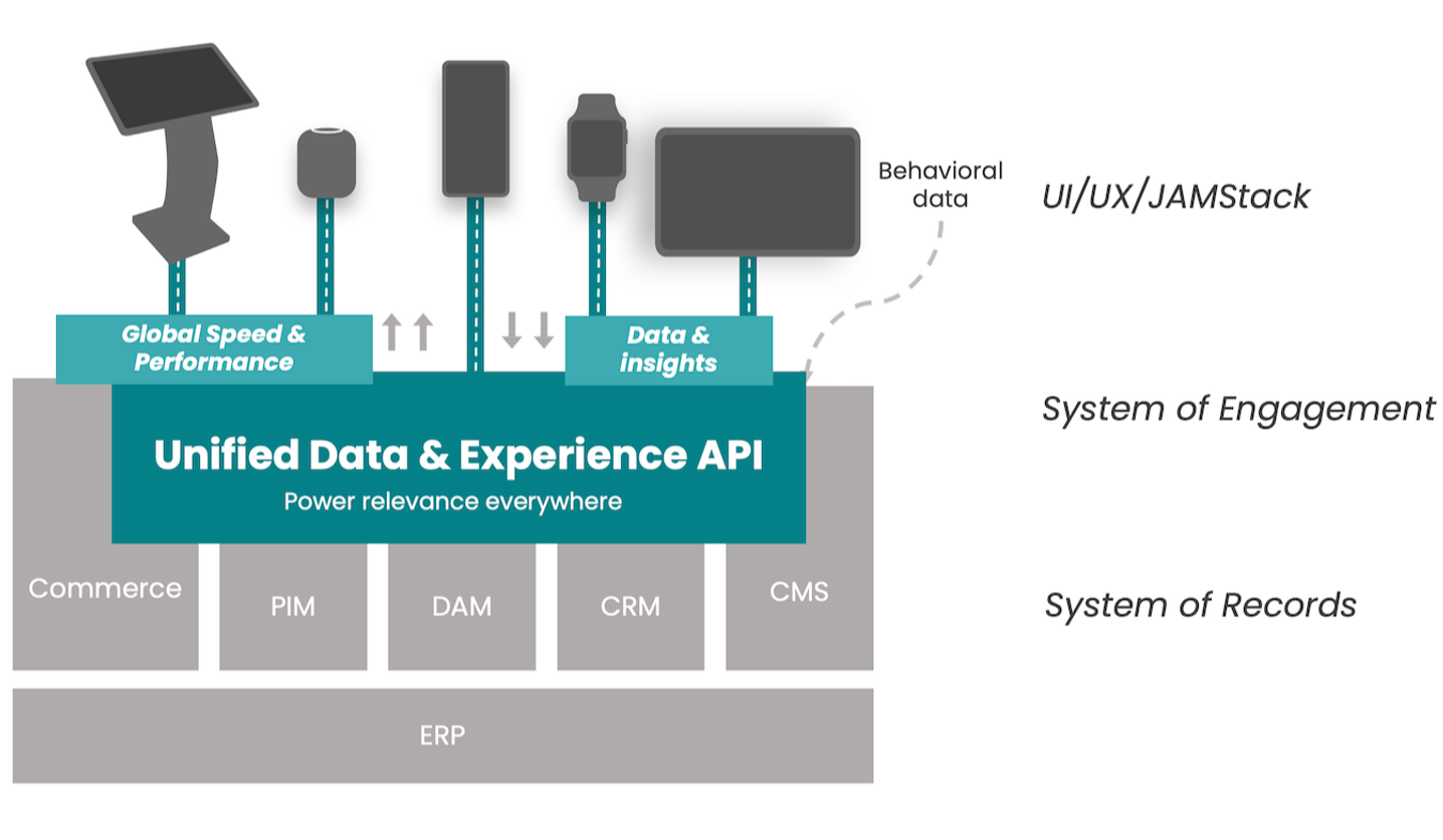 Unified Experience Data Occtoo