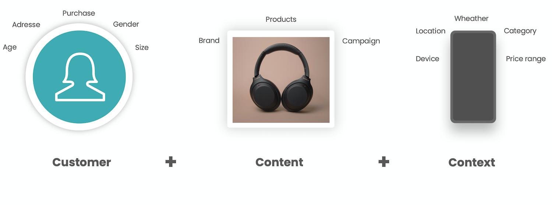 Customer + Content + Context-1
